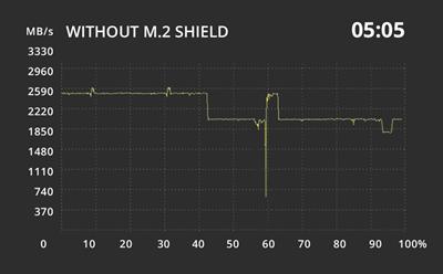 M.2 SHIELD FROZR: MAXIMIERE DIE SSD PERFORMANCE, VERMEIDE LEISTUNSGBREMSEN