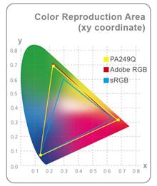 Umfangreiche Farbskala mit 99% Adobe RGB-Farbraumabdeckung