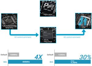 OC Design - ASUS PRO Clock Technologie