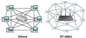 Leistungsstarkes Online-Multitasking mit bis zu 300.000 Daten-Sessions