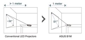 Grosse Projektionen trotz kurzer Distanz