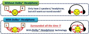 Dolby® Headphone™-Technologie für ein beeindruckendes 5.1-Kanal Surround-Erlebnis