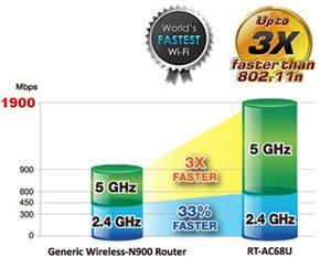 Das weltweit schnellste AC-Wi-Fi mit TurboQAMT Wi-Fi-Beschleunigung