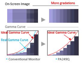 10-Bit-Farbtiefe für eine optimale Farbabstufung