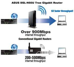 Surfen mit Gigabit-Geschwindigkeit und Hardware-basierter NAT
