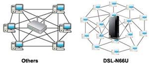 Leistungsstarkes Online-Multitasking bei bis zu 300.000 Datensitzungen
