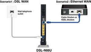Zwei WAN-Anschlüsse für DSL und Ethernet bieten doppelte Flexibilität