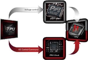 ASUS Pro Clock Technologie