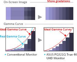 10-Bit-Farbtiefe für optimale Farbabstufungen