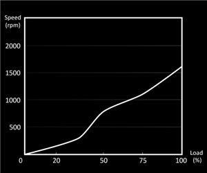Optimale Leistungsdaten