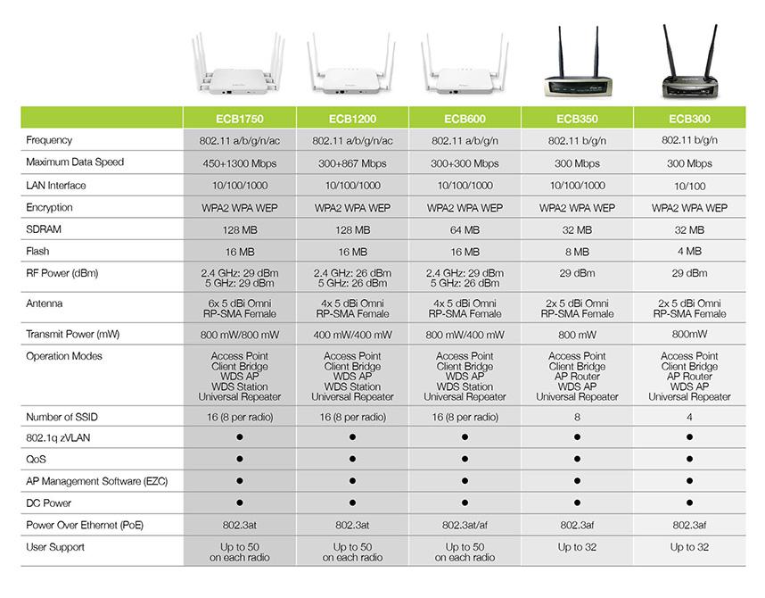 Engenius Indoor Wireless Access Point/Ethernet Bridge, Dual-Band AC1750