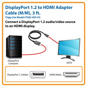 Send High-Quality Audio/Video Signals from a DisplayPort 1.2 Computer to an HDMI Display