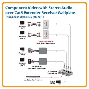 Extend Your Audio and Video Signals Up to 700 ft. Away