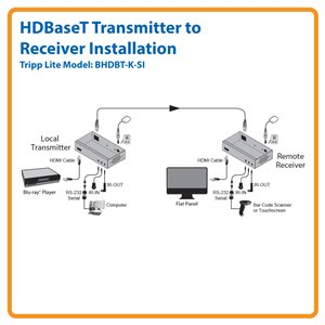 HDBaseT Class B HDMI, Serial and IR Control over Cat5e/6 Extender Kit (Transmitter and Receiver)