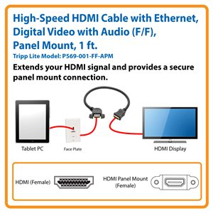 Extends Your HDMI Signal and Provides a Secure Panel Mount Connection