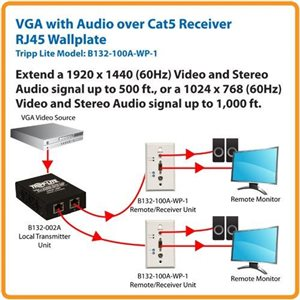 VGA with Audio over Cat5 Cat6 Extender/Wallplate Receiver Ideal for Long Distance Transmission