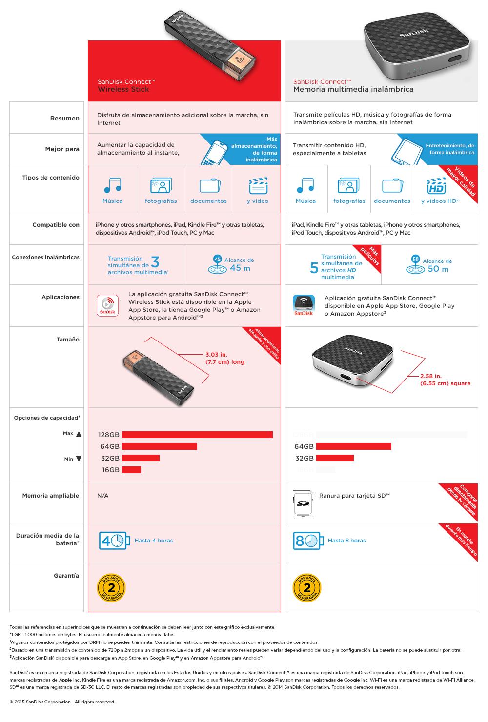 Promo Sandisk Connect Wireless Stick 32 Gb Terbaru 2018 P Pavilion 14 Al168tx Notebook Silver I5 7200u 4gb 1tb 14ampquot Win 10 Mcafee Dbp Informatica Memoria Usb 32gb