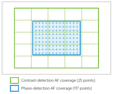 Fast Hybrid focusing speed w/ contrast and phase-detection AF
