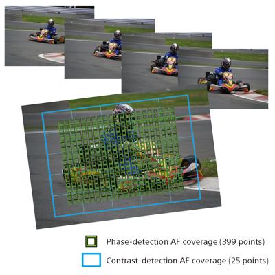 Fast Hybrid AF with 399 focal plane phase-detection AF points