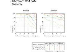 28-75mm F2.8 SAM Zoom Lens