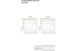 DT 55-200mm F4-5.6 SAM Zoom Lens