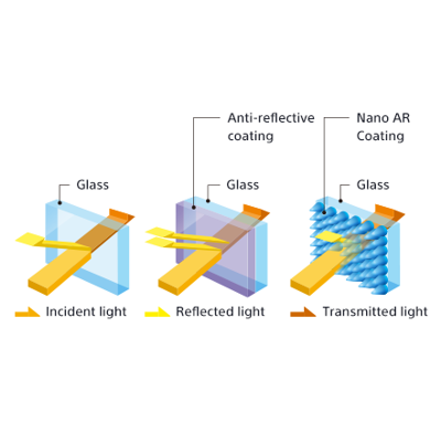 Nano AR Coating