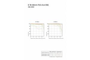 E 18-55mm F3.5-5.6 OSS E-mount Zoom Lens