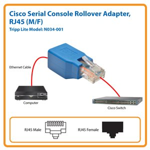Cisco Serial Console Rollover Adapter Eliminates the Need for Extra Cables