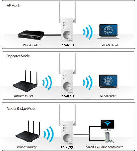 Asus Rp Ac53 Access Point