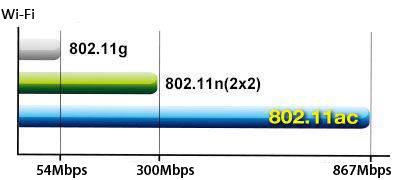 Extreme WLAN-Geschwindigkeit der 5. Generation