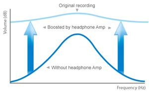 Einzigartige Kopfhörer-Verstärkung