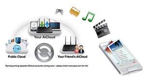ASUS AiCloud - Ein Speicherplatz für alle Daten