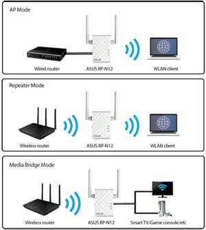 3-in-1 Repeater-/ Access Point-/ Media Bridge-Modus