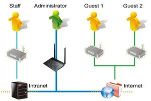 Separate sowie sichere WLAN-Netzwerke dank Gastzugang