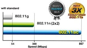 Der schnellste WLAN Standard: 802.11ac