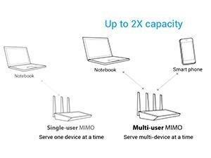 Hohe WLAN-Performance dank 4x4 MU-MIMO-Antennendesign