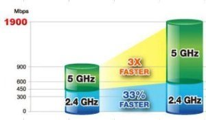 Wählbare 2.4 GHz oder 5 GHz Dual-Band Übertragung