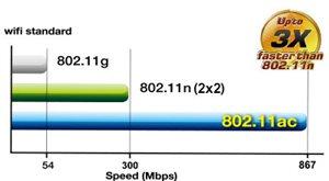802.11ac WLAN-Standard der nächsten Generation - bis zu dreimal schneller als 2x2 802.11n-Adapter