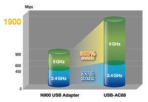 Den PC mit bis zu 300% schnellerem WLAN aufrüsten