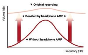 Der integrierte Kopfhörerverstärker verstärkt jedes Klangdetail!