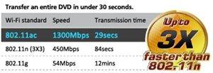 Das schnellste Wi-Fi der Welt: 802.11ac
