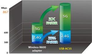 WLAN-Standard der nächsten Generation für beide Frequenzbereiche