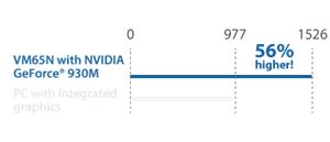 Dedizierte NVIDIA® Grafikkarte für eine ruckelfreie Wiedergabe von 4K UHD-Bildinhalten und Casual-Gaming