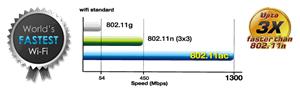 Ultra-schnelle WLAN-Geschwindigkeiten erleben