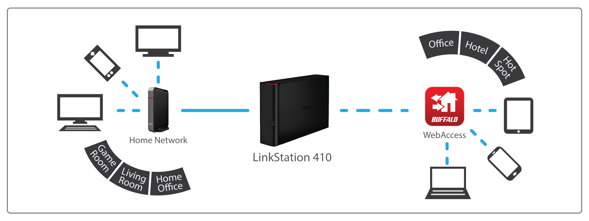Linkstation 210 2tb Personal Cloud Storage With Hard Drives Included To Build Usb Power Injector For External Circuit Diagram Ls210d0201