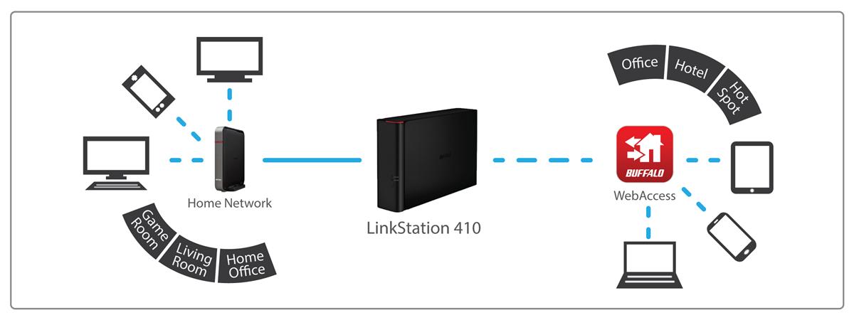 LinkStation 220 Personal Cloud Storage (LS220DE) - Newegg com