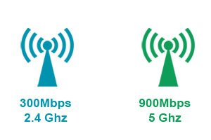 Simultaneous Dual-Band Wireless
