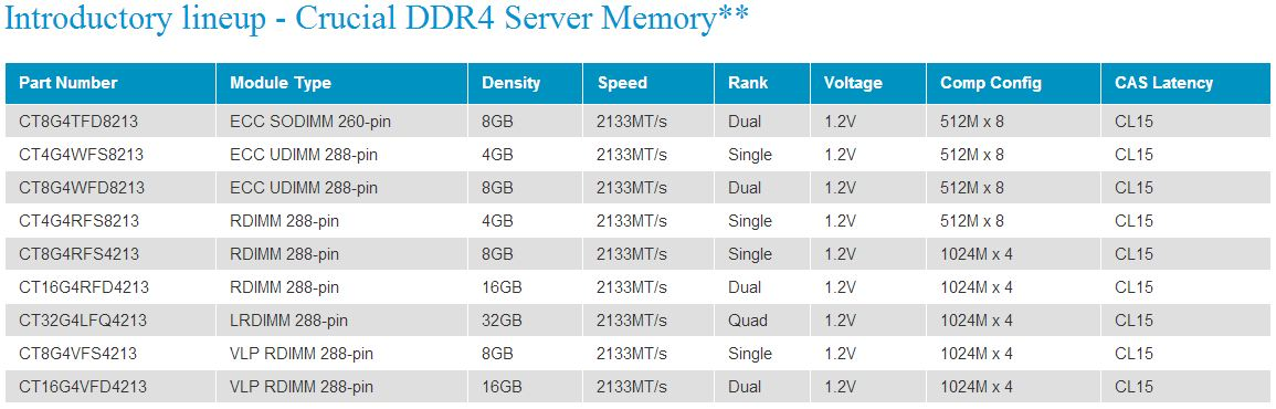 Crucial DDR4 RDIMM Server Memory