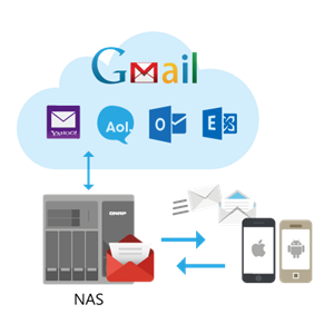 QmailAgent: a mailroom center for your private cloud