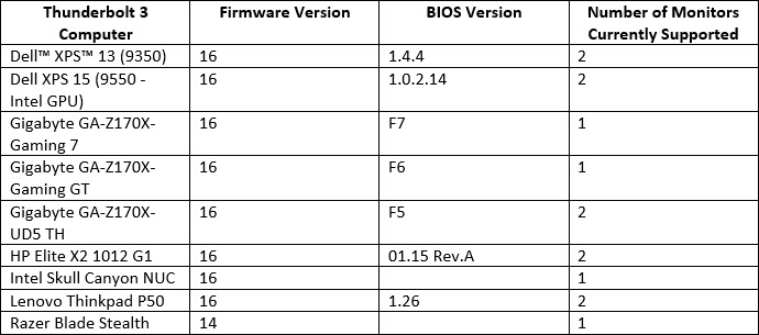 StarTech com TB32HD2 Thunderbolt 3 to Dual HDMI Adapter - 4K 30Hz - Windows  Only Compatible - Thunderbolt 3 to HDMI - USB-C to HDMI - Newegg com